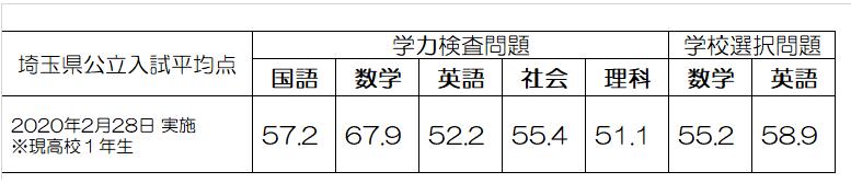 埼玉県立入試全県平均